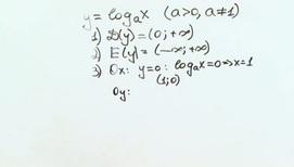 Урок 4. Логарифмическая функция. Логарифмические уравнения. Системы логарифмических уравнений. Теория.